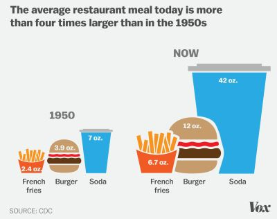 Meal size then and now